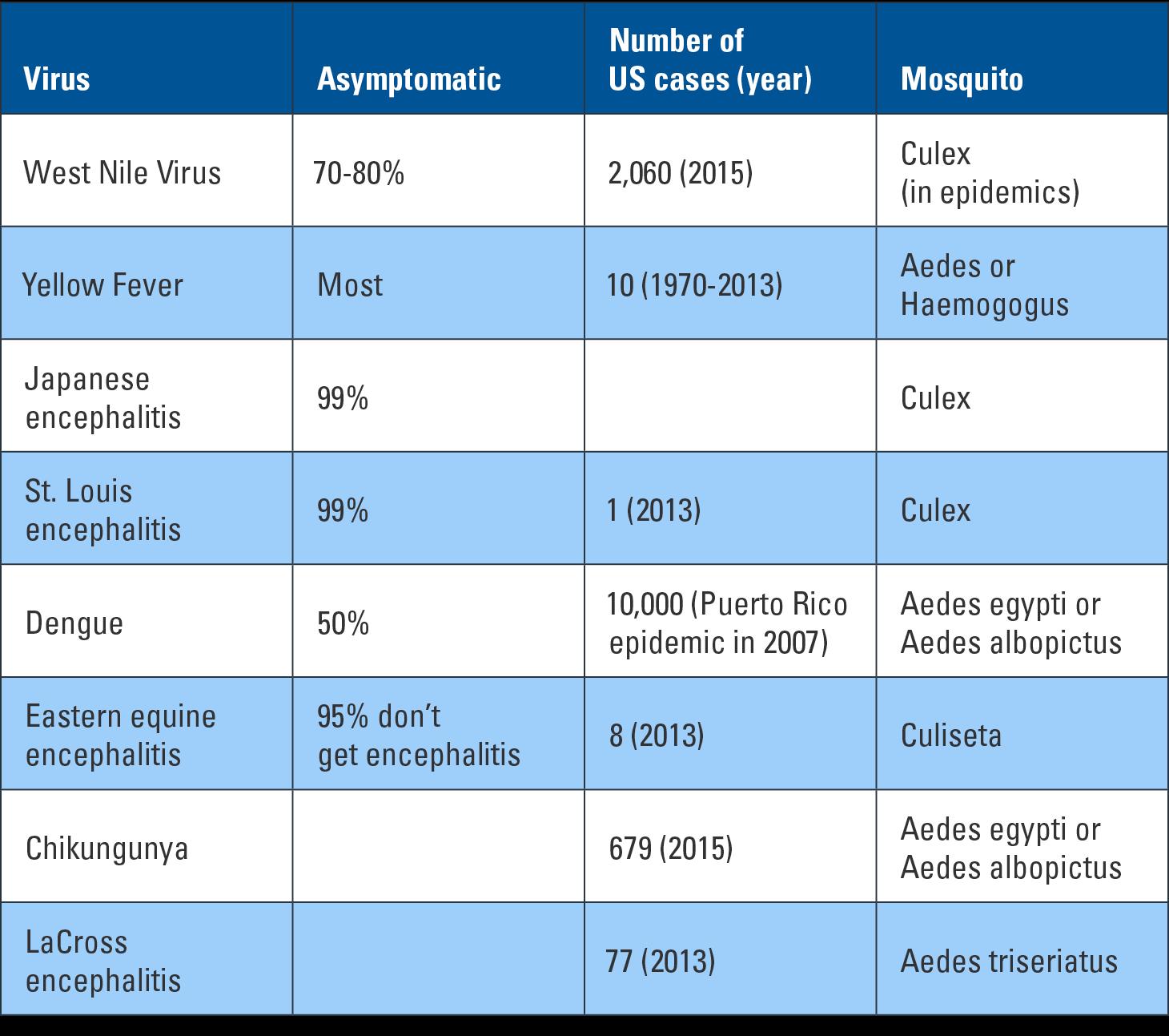 mosquito borne illness chart