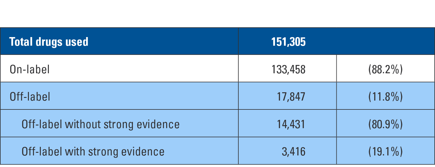 Table 1. Drugs used by label status and evidence
