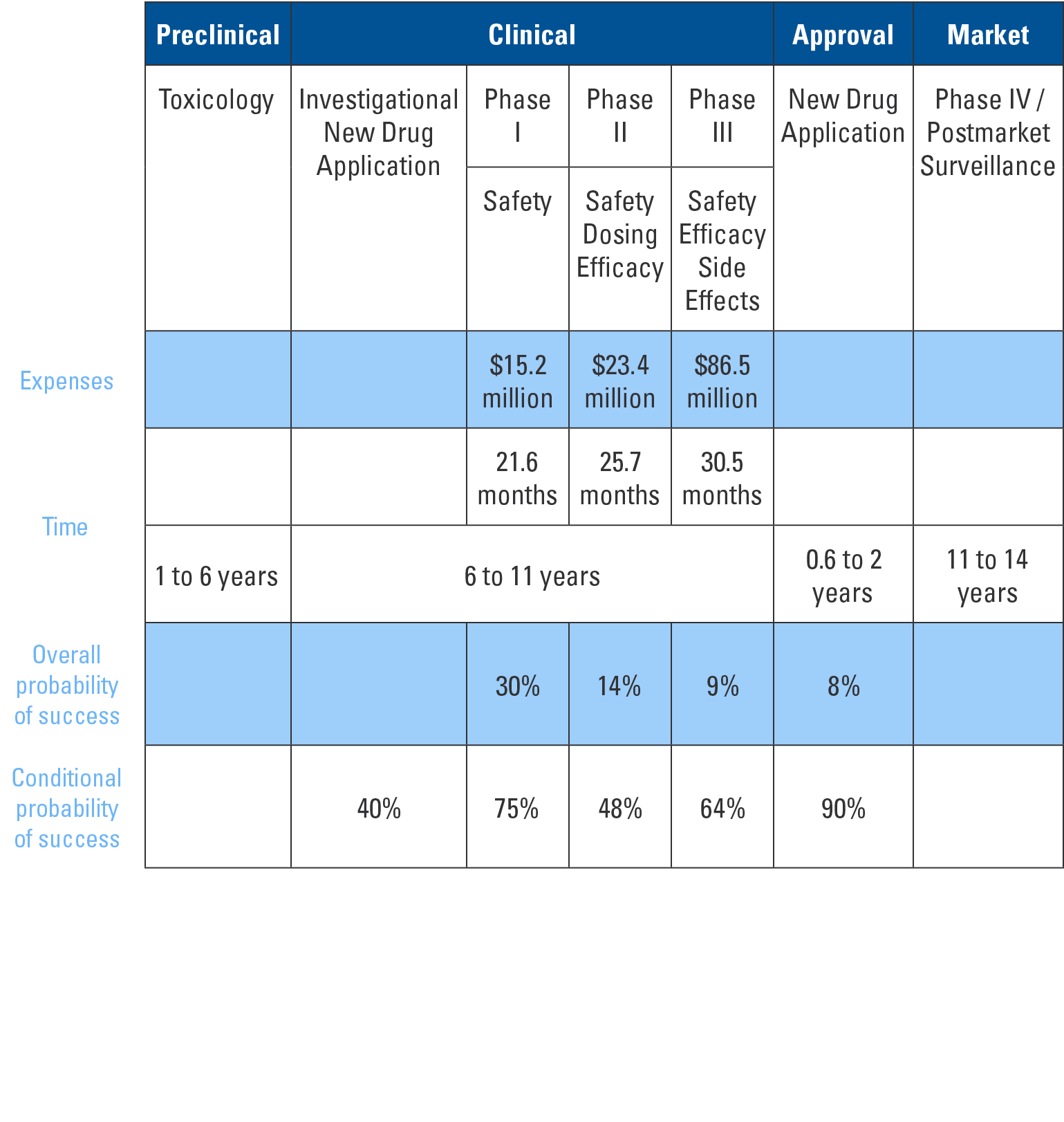 Table showing the FDA Drug Approval Process. Broken into Preclinical, Clinical, Approval and Market phases highlighting expenses, time, overall probability of success and conditional probability of success.